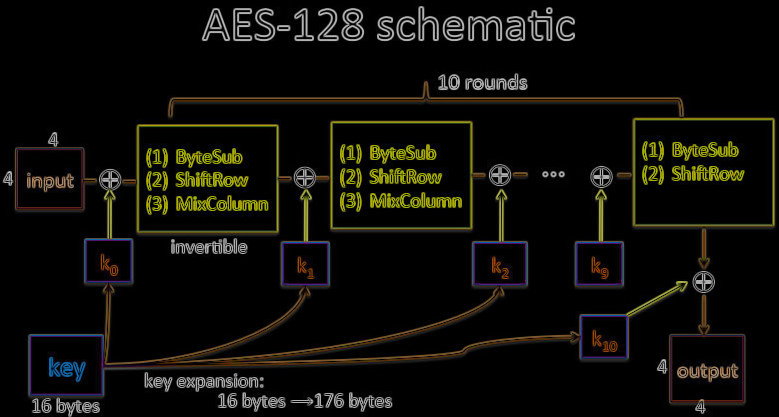 AES-Encryption in Casinos by Microgaming