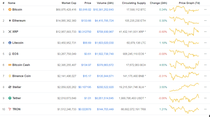 Tether change of ToS