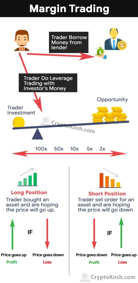 Demand margin trading crypto