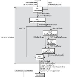 tls state machine [ 1170 x 1386 Pixel ]