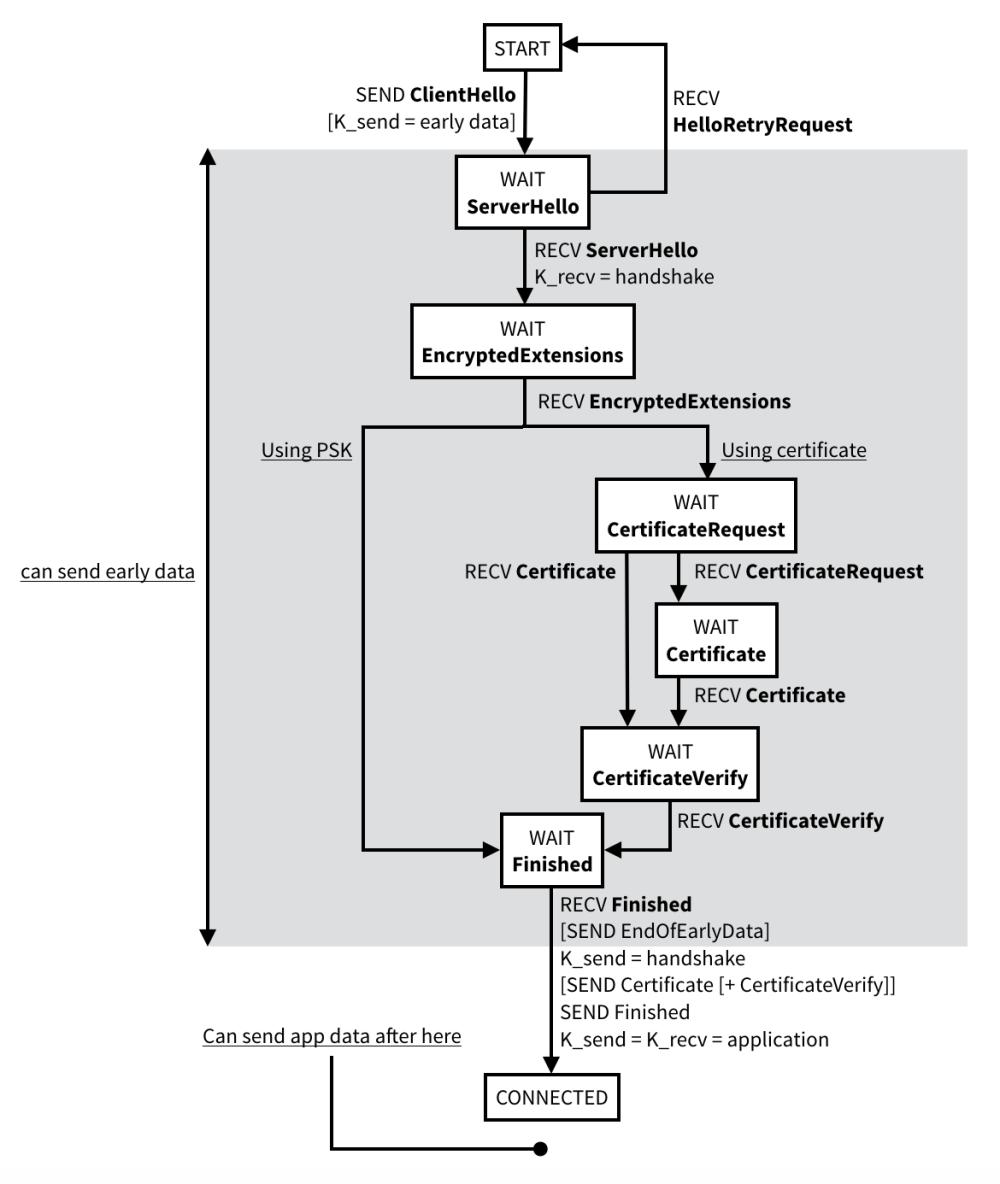 medium resolution of tls state machine