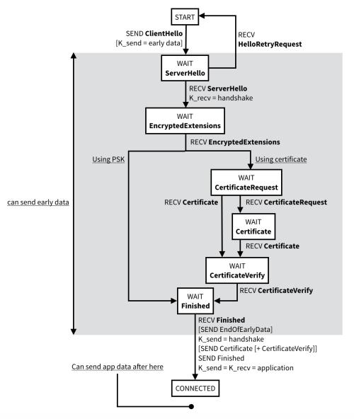 small resolution of tls state machine