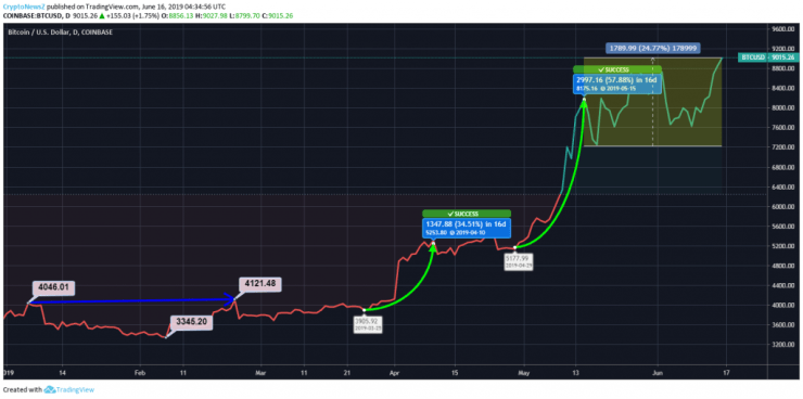 Bitcoin Price Chart - 16 June