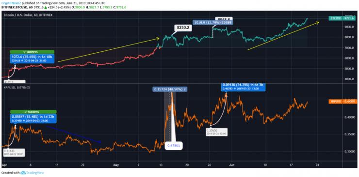 BTC VS XRP Price Chart - 21 June