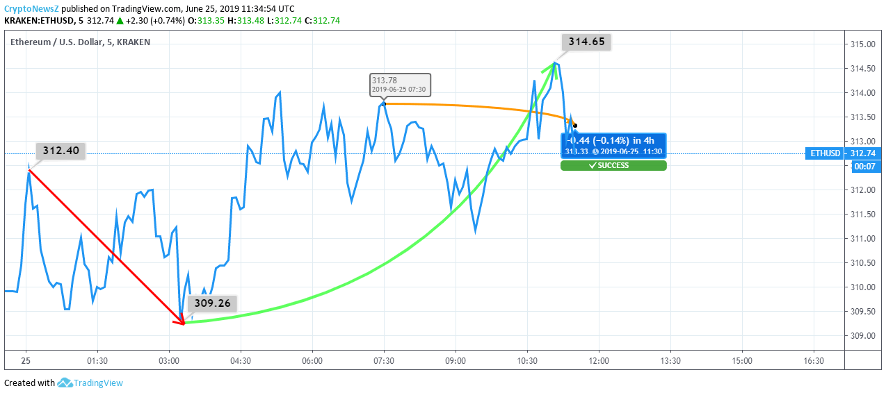 Ethereum price chart - june 25