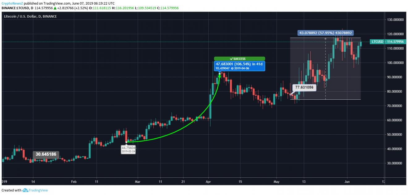 Litecoin Price Chart - 7 June