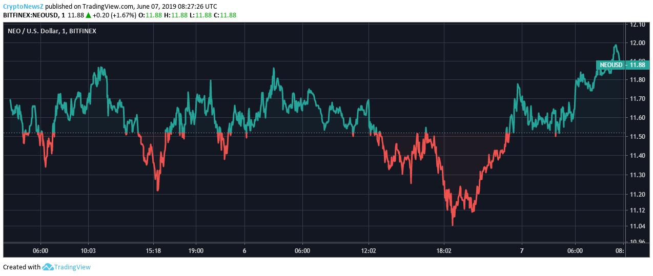 Neo Price Chart - 7 June