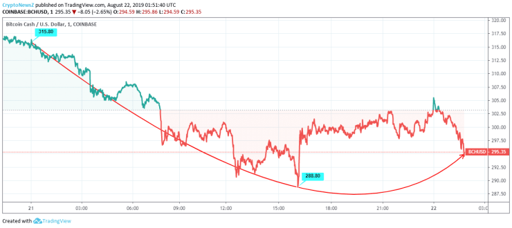 Bitcoin Cash price chart - Aug 22