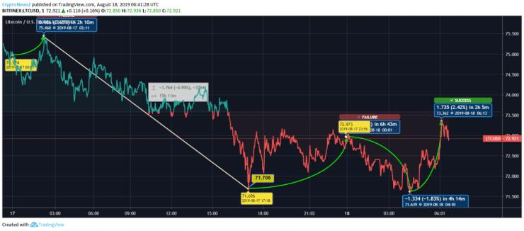LTC Price Prediction