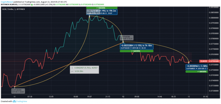 Stellar Price Prediction