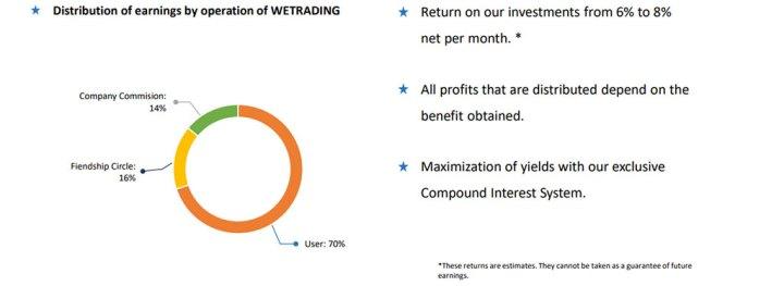 returns and profits wetrading