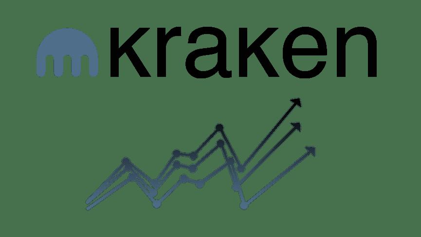 Digital currency exchange Kraken sets new 24 hour volume