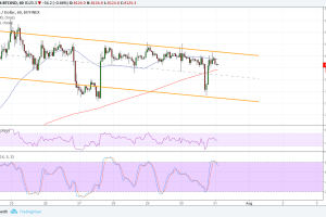 Bitcoin (BTC) Price Analysis: Is That a Shallow Bearish Channel?