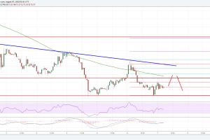 Litecoin Price Analysis: LTC/USD Holding Important Support