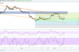 EOS Price Analysis: Aiming for Channel Support?