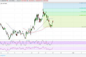 Cardano (ADA) Price Analysis: Resistance Turned Support at Double Bottom Neckline