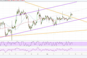 Bitcoin (BTC) Price Analysis: Slow and Steady Does It!