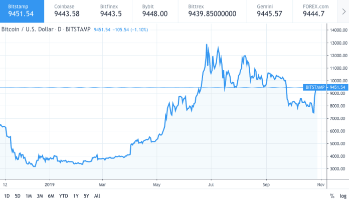 Bitcoin price chart 1 - 28 October 2019