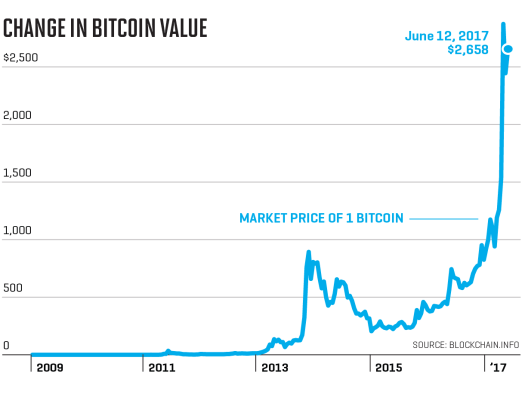 Bitcoin Price 2009 To 2018 - A Historical Look At Bitcoin ...