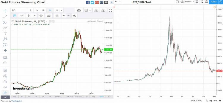 Gold Futures Chart compared to Bitcoin US Dollar Chart