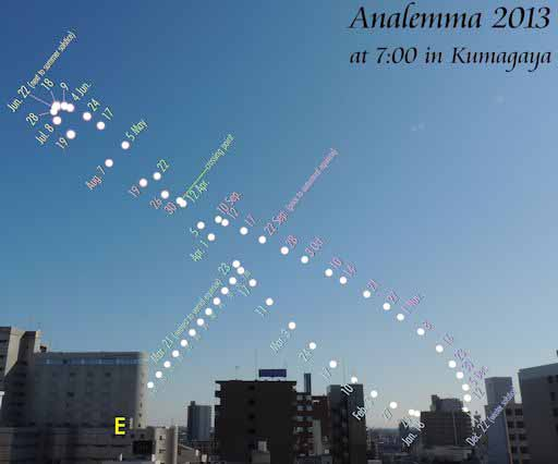 Winter Solstice 2013 Analemma