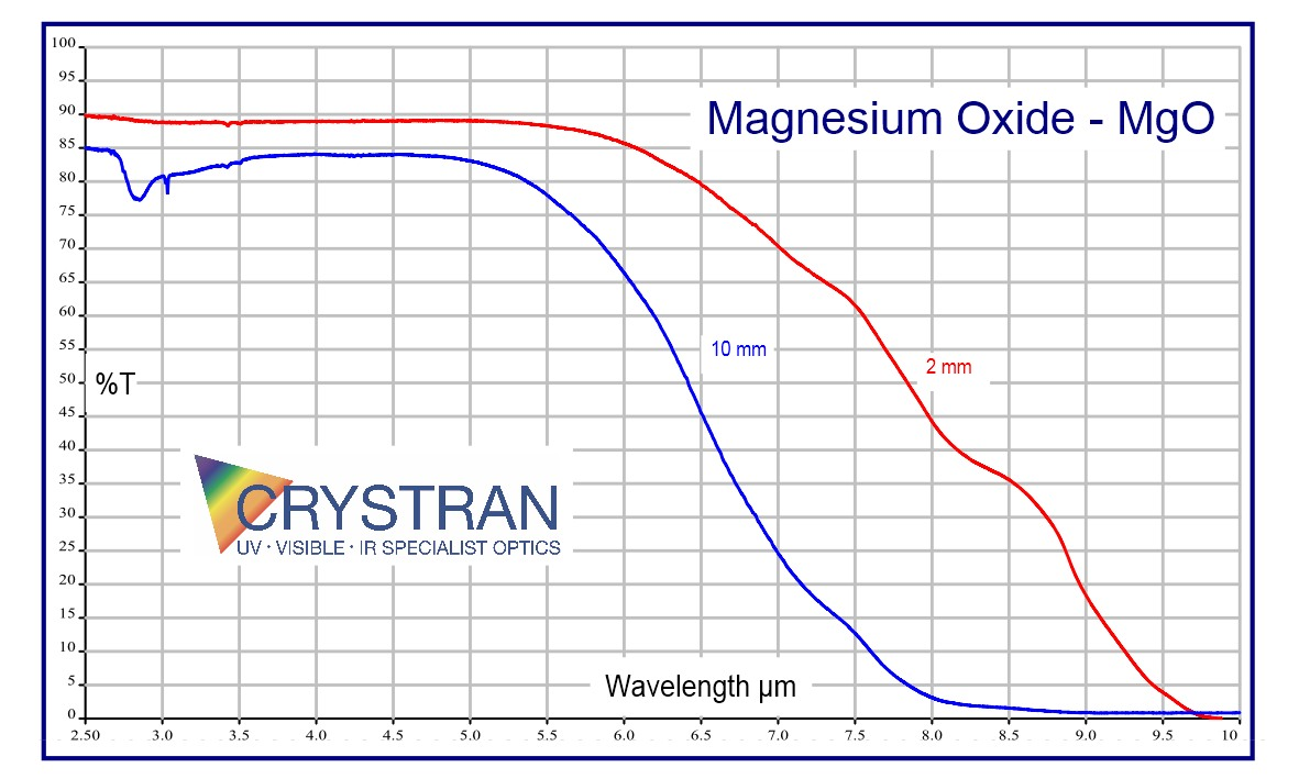Magnesium Oxide (MgO) Optical Material