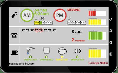 Tablet app dashboard display