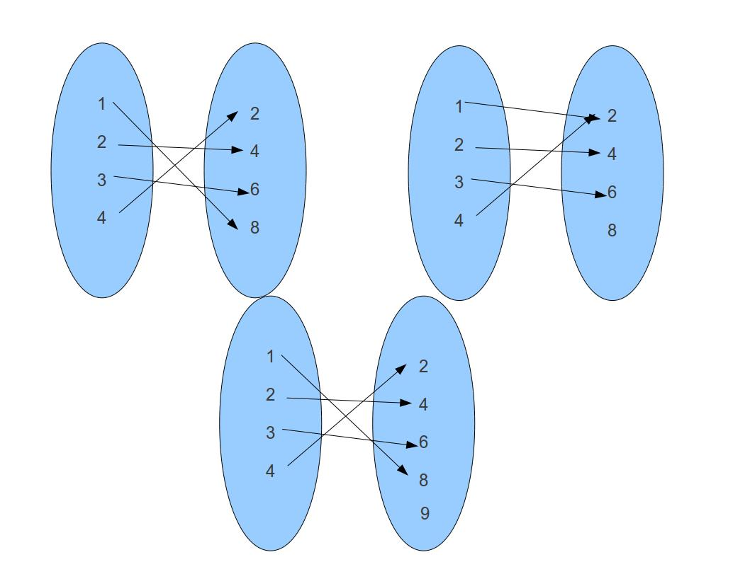 Function Composition And Inverse Csci Spring