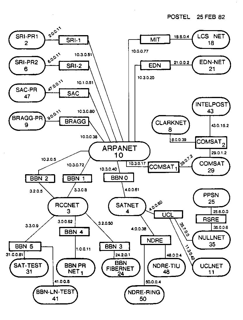 Internet Technical Resources: Topology
