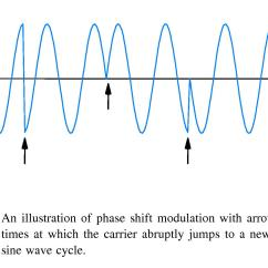 Constellation Diagram In Digital Communication Parts Of A Sheep Chapter 10 Modulation And Modems