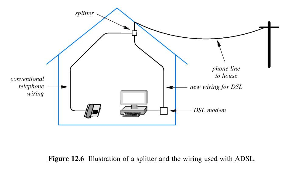 medium resolution of  a splitter on the incoming phone line but uses micro filters inline with the adsl modem phones and fax machines g lite is cheaper but may run slower