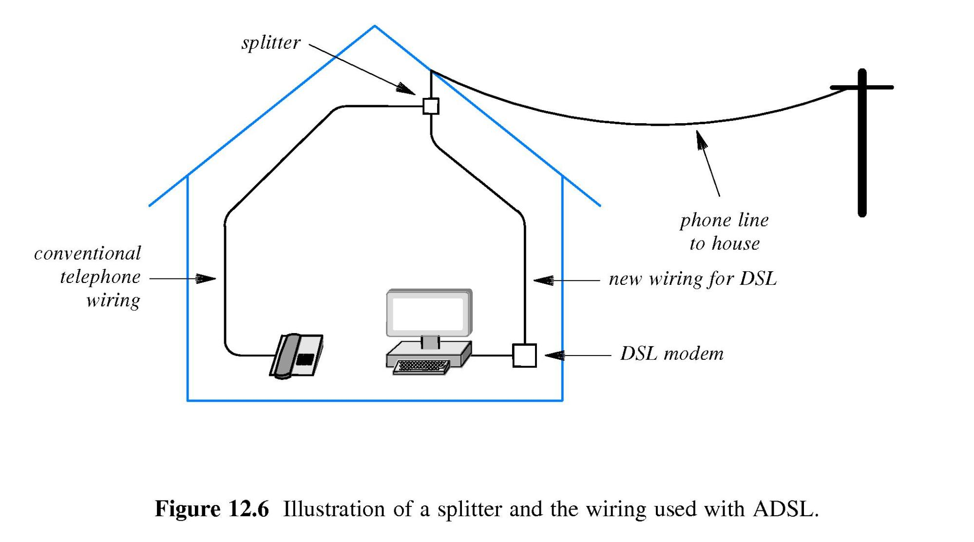 hight resolution of  a splitter on the incoming phone line but uses micro filters inline with the adsl modem phones and fax machines g lite is cheaper but may run slower