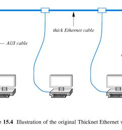 main cable and transceivers were usually remote from the computers perhaps running along above a ceiling or beneath a floor 15 8 thinnet ethernet wiring [ 2079 x 1144 Pixel ]