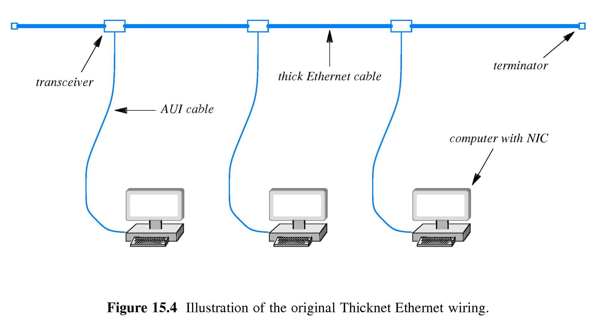 hight resolution of main cable and transceivers were usually remote from the computers perhaps running along above a ceiling or beneath a floor 15 8 thinnet ethernet wiring