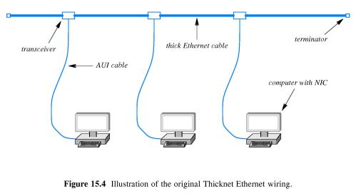 small resolution of main cable and transceivers were usually remote from the computers perhaps running along above a ceiling or beneath a floor 15 8 thinnet ethernet wiring