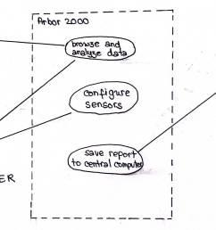 example use case diagram [ 2250 x 1500 Pixel ]