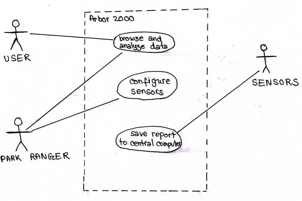 medium resolution of example use case diagram