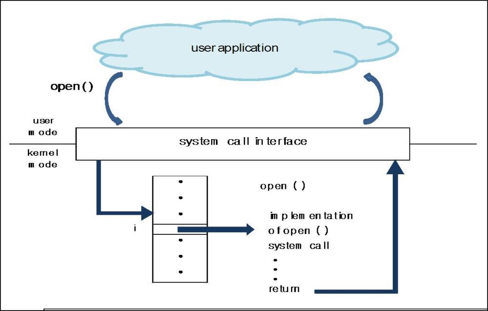medium resolution of api system diagram