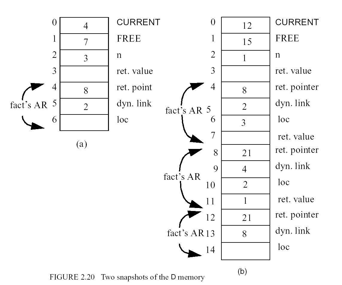 Overview Of C Programming Language Pdf