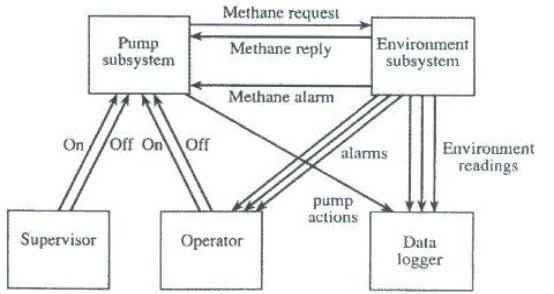 Modelling and Simulation of a Pump Control System