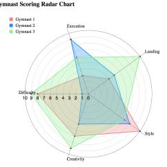 Excel Spider Diagram Rv Wiring Trailer Radar Chart