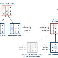 Tree Diagram Game Dna Vs Rna Venn 8 Puzzle Programming Assignment