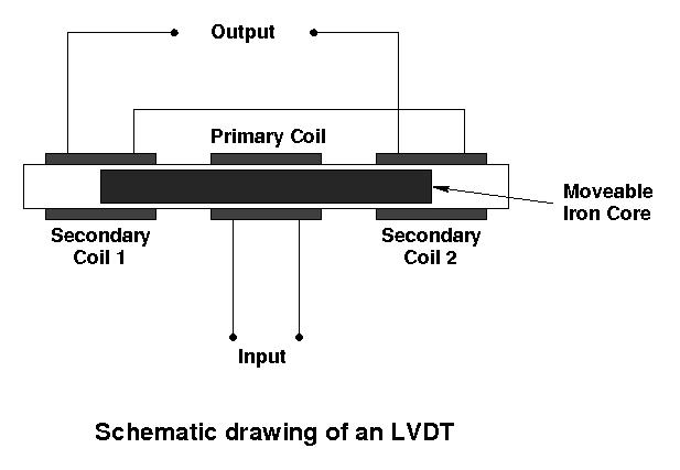 160 LVDT Lab