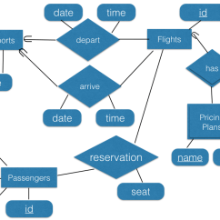 Airport Er Diagram Blue Sea 7610 Wiring Entity Relationship Models Csci 4380 Database Systems 1 Images 0312 Png