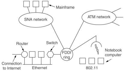 A3 H5 The Network Layer
