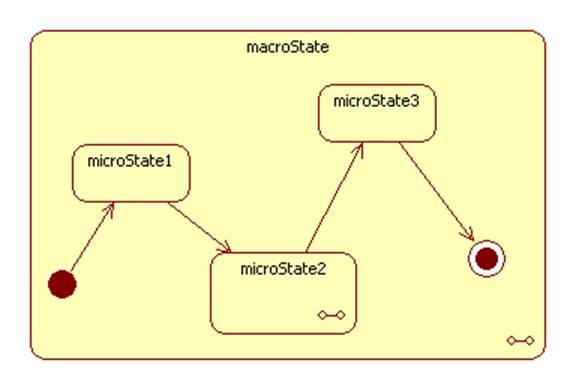 uml state chart diagram examples wiring creator statechart and activity diagrams the following example shows two styles of specifying a composite inline or include different