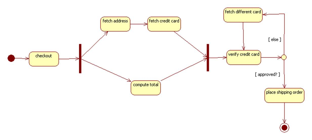 uml state chart diagram examples states of matter venn statechart and activity diagrams example e store checkout