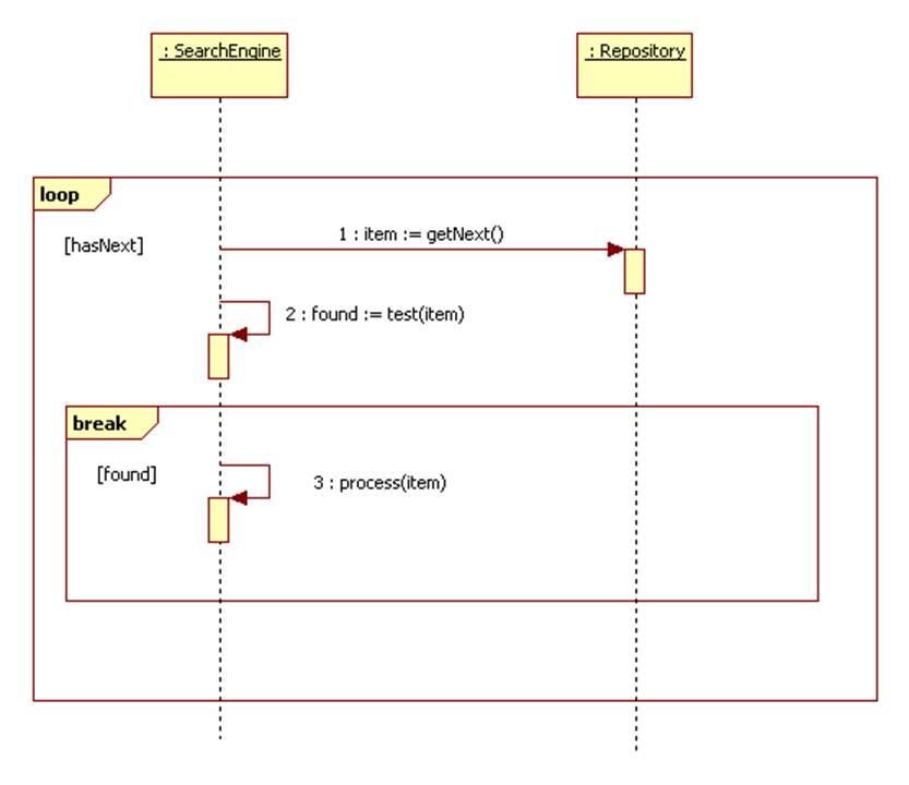 uml sequence diagram alternate flow vw transporter tow bar wiring diagrams