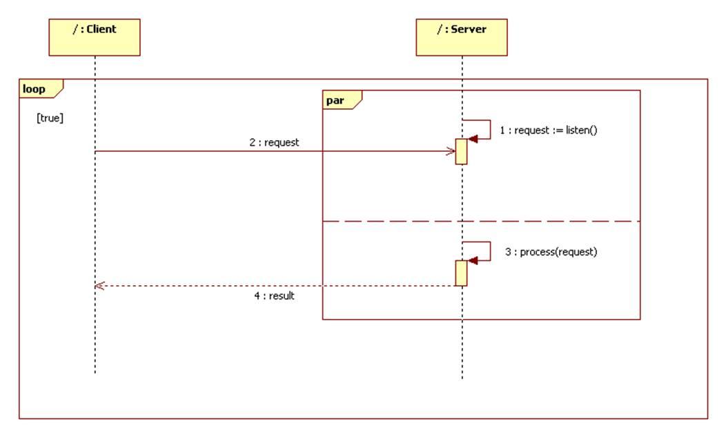 uml sequence diagram alternate flow enphase m215 wiring diagrams parallel
