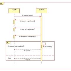 How To Show Loop In Sequence Diagram 1993 Dodge Dakota Fuse Box A Frame Can Be Referenced Another